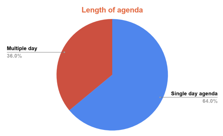 Length of digital agenda for brands that pivoted to digital