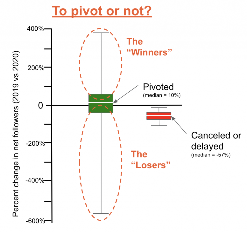 The winners and losers of pivot to virtual