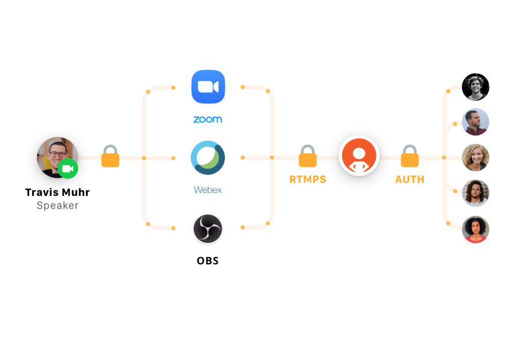 Flow chart of end-to-end encryption used by SpotMe Streaming